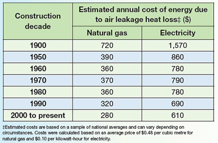 Estimated annual energy cost due to air leakage heat loss