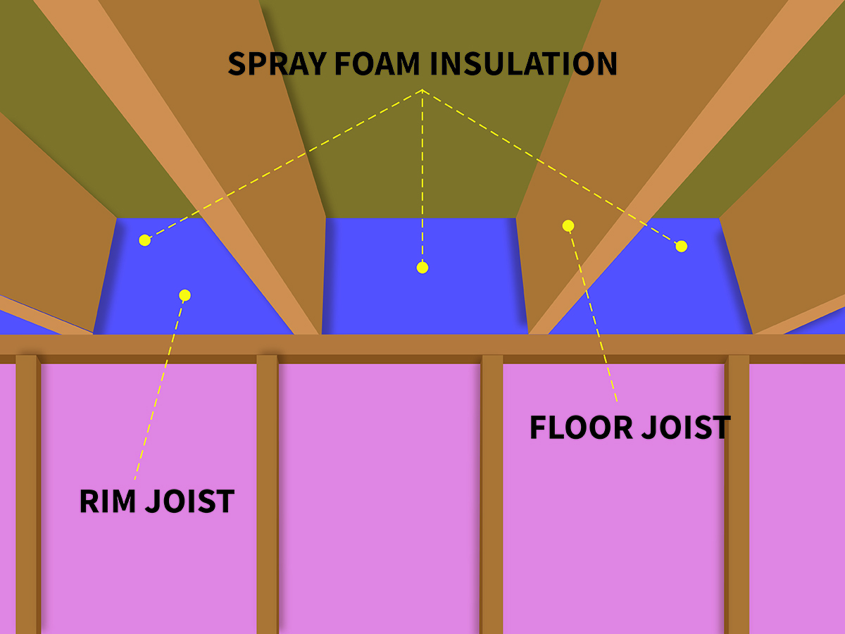 Rim joist insulation with Great Northern Insulation