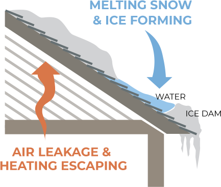 ice damming solutions great northern insulation infographic snow leak melt ice icicle toronto ontario