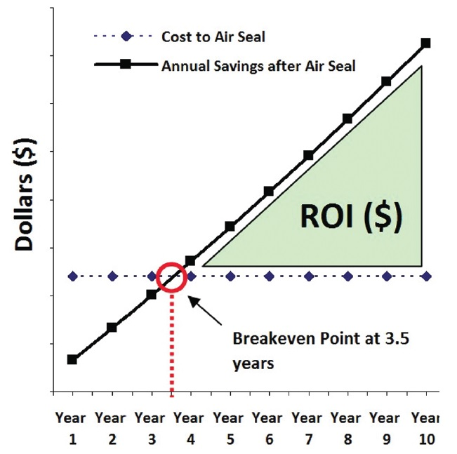 roi graph cost air seal annual savings afeter leakage fixed