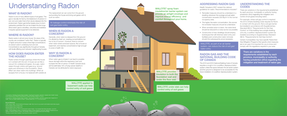understanding radon protection